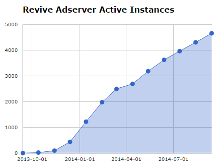 Active Revive Adserver instances on September 13, 2014